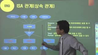 [DB-04강] 모델링Modeling 개념적 설계,ERD
