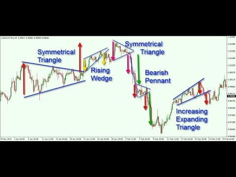 Chart Patterns to Predict Price Action for Forex, CFD & Crypto