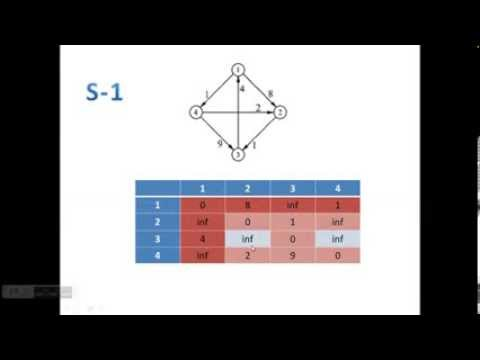 Floyd Warshall algorithm easy way to compute