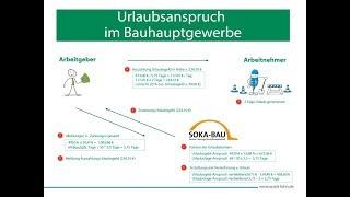 Urlaub- und Urlaubsgeldanspruch im Bauhauptgewerbe - Quick-Lohn Software