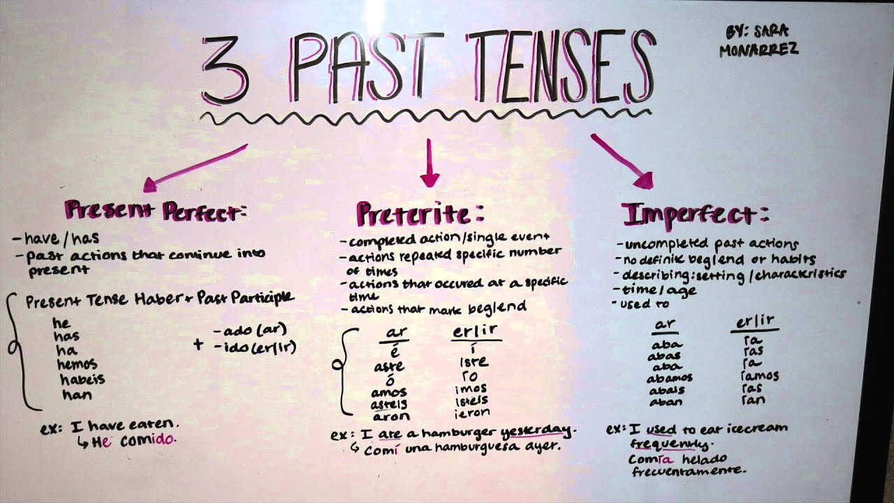 Spanish Grammar- Past Tenses: Present Perfect, Preterite, & Imperfect ...
