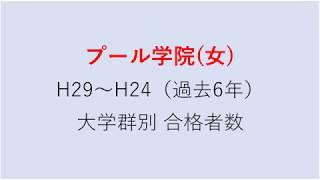 プール学院中学校 大学合格者数 H29~H24年【グラフでわかる】 thumbnail