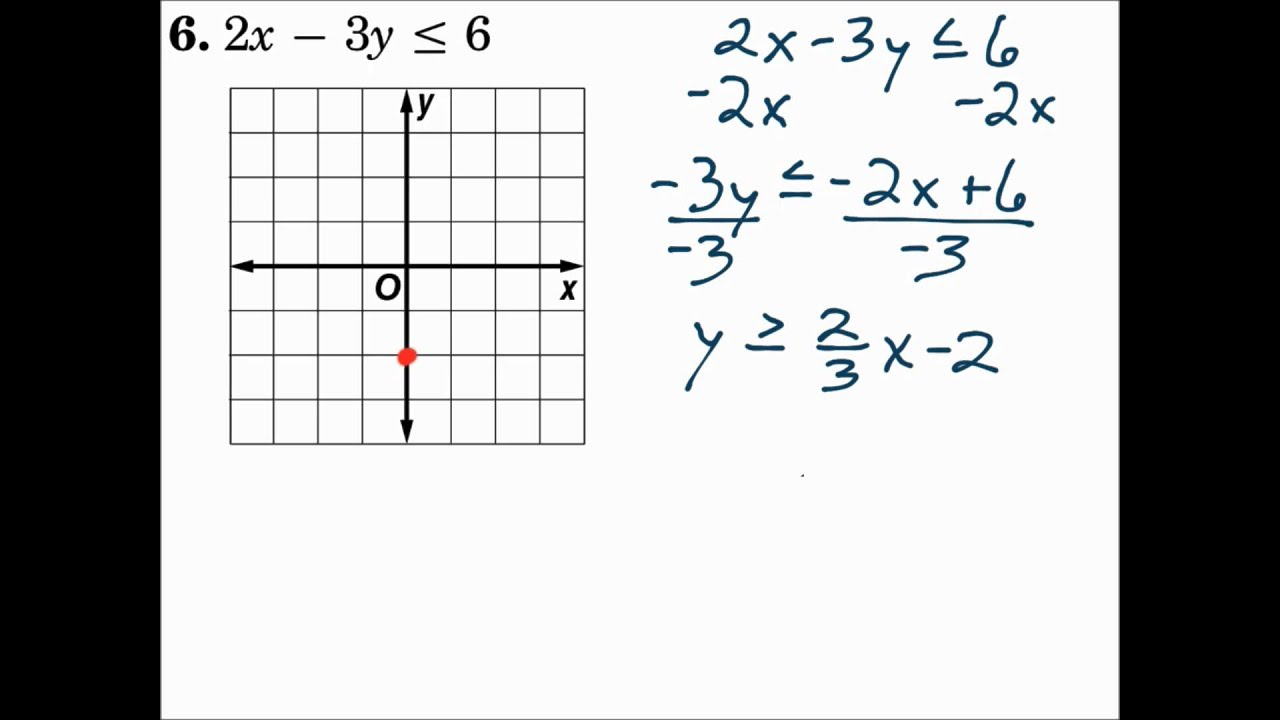 Algebra 1 5.6 Graphing Inequalities in Two Variables - YouTube
