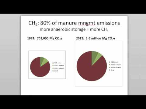 Jeni Wightman: Effects of Dairy Manure Management on Greenhouse Gas Emissions