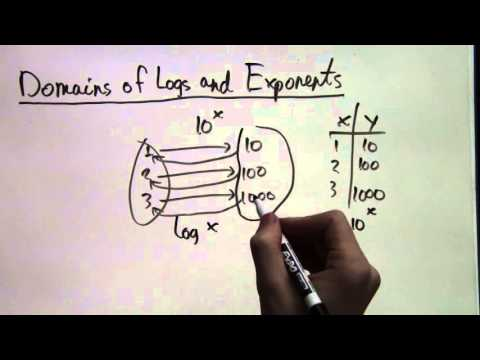The Domain of the Logarithm