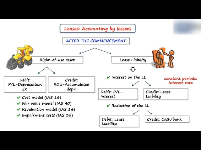 Example: Lease accounting under IFRS 16