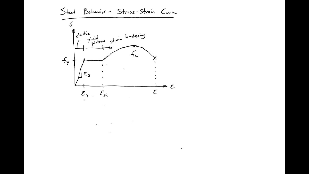 Stress Strain Diagram For Steel 2005 Pt Cruiser Stereo Wiring 2 Overview Of Curve Youtube