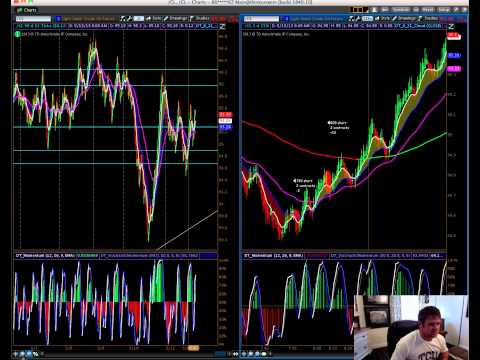 Live Trading Room Results - Crude Oil Trades from Today
