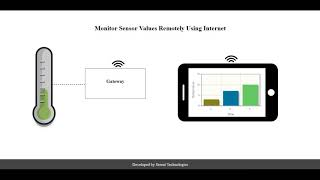Remote Monitoring of Sensors Data using Internet (IOT)