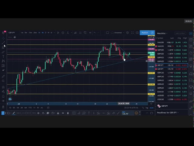 Trading analysis session GBP/JPY