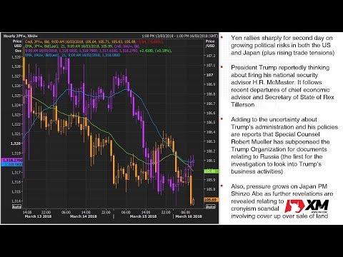 Forex News: 16/03/2018 - Yen extends gains as political risks drag on; dollar mixed
