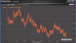 DirectX WPF Chart - SciChart DirectX Renderer vs Software Improvements