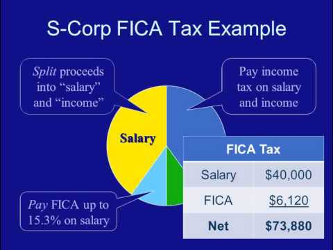 S-Corporations Tax Strategies