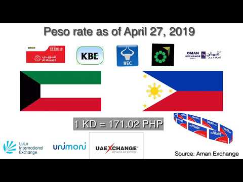 Exchange Rate Philippine Peso To Kuwait Dinar   From April 26 To May 02, 2019 (Update)