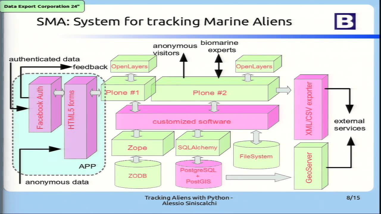 Image from Citizen Science: Tracking Aliens with Python!