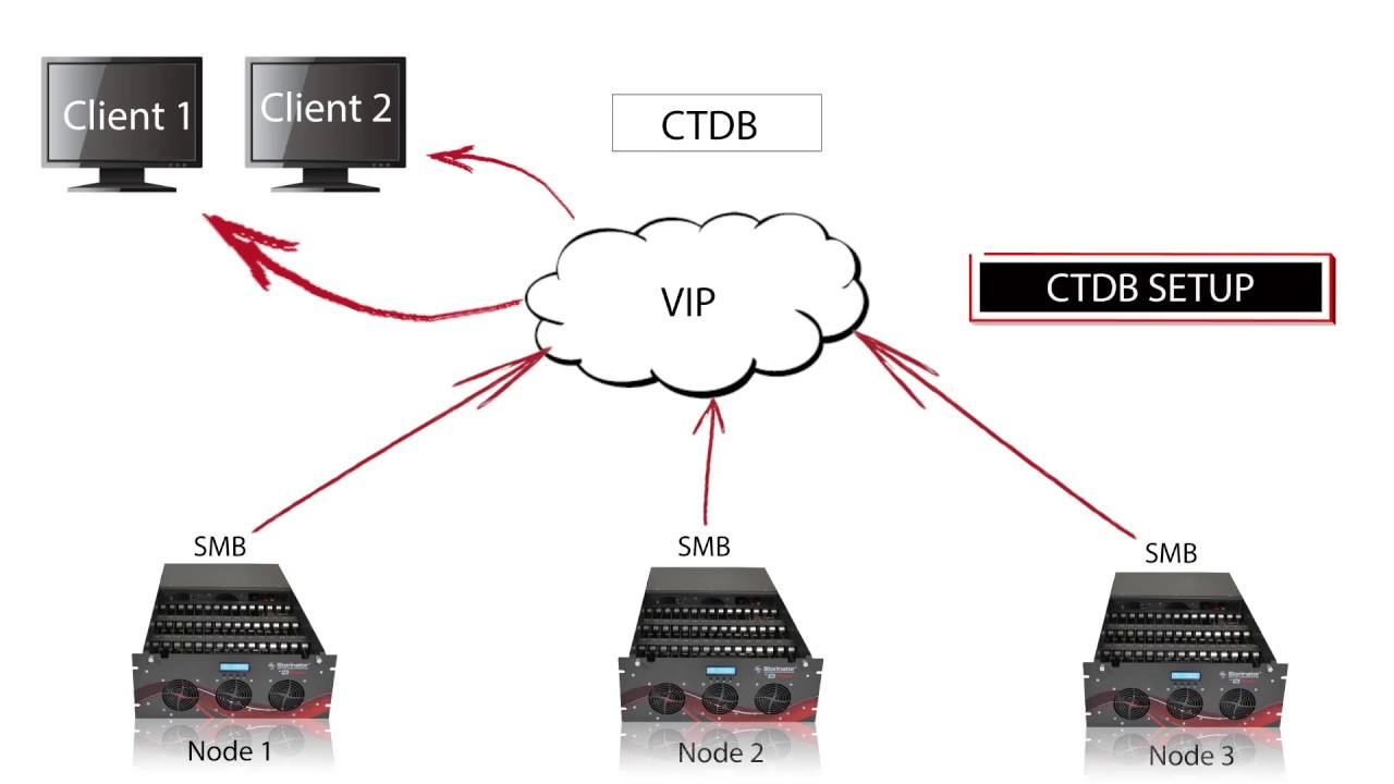 How to Set Up a Highly Available, Low Cost Storage Cluster using GlusterFS  and the Storinator