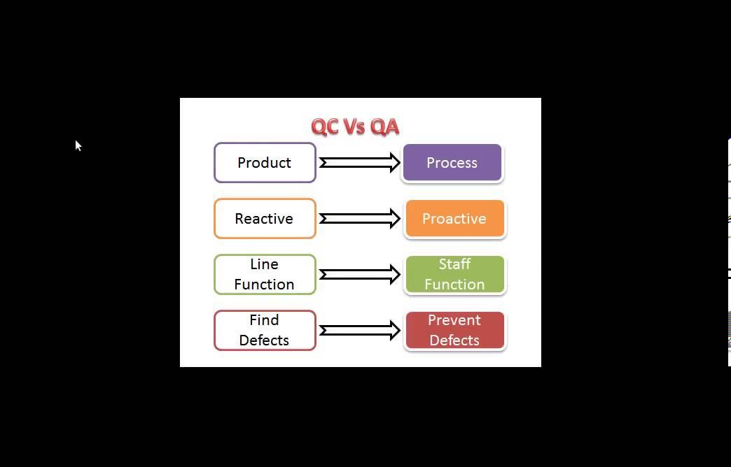 Quality Assurance vs Quality Control - YouTube - quality assurance planning