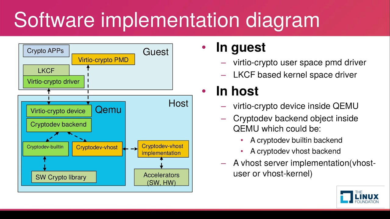 [2017] virtio-crypto: A New Framework of Cryptography Virtio Device by Lei  Gong & Xin Zeng