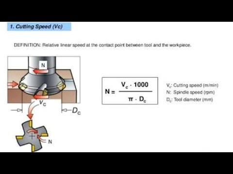 How To Calculate Cutting Speed Formula Amp Worksheet Youtube