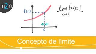 Concepto intuitivo de límite