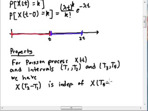 Poisson Processes: Independent Increments Property