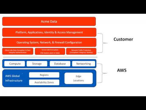 vBrownBag Follow-Up AWS Certified SysOps Administrator Security w Keith Townsend (@CTOAdvisor)