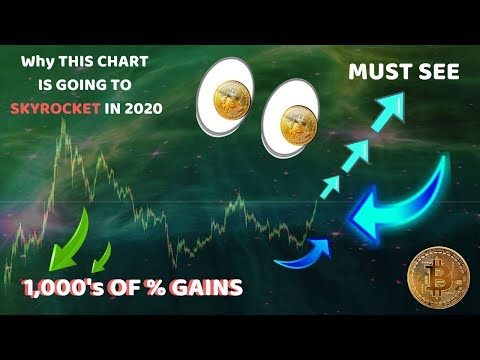 INSANE!! BITCOIN 2020 ~ NOBODY IS READY - WHY?? | ALTCOINS 1,000%+ EXPLOSION FOR THIS REASON!!