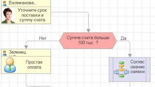 Корпоративные процессы для 1С:Документооборот КОРП 2.1