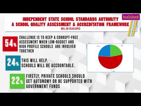 Download National Survey on NEP 2020: What people say | Brainfeed