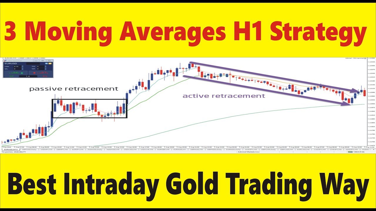 The Perfect Moving Averages for Gold Day Trading | Tani Forex