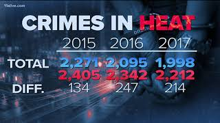 Do higher temperatures lead to more violent crimes?