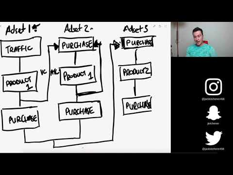 How I Made Over $20,000 With Facebook Retargeting Ads   Shopify Facebook Ads Tutorial