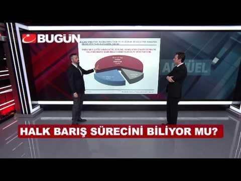 SONAR Seçim Tahmini 2015 - Bugün TV