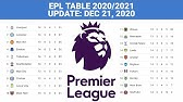 Epl Points Table 2020 2021 English Premier League Results Team Standings Matchweek 01 Youtube
