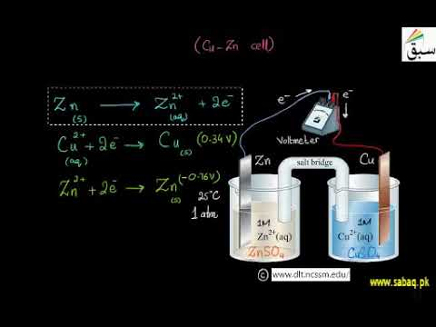Prediction Of Feasibility Of A Chemical Reaction    1st year Chemistry   swap education portal