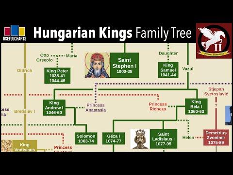 Hungarian Monarchs Family Tree