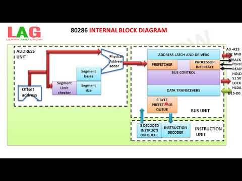 80286 Internal Block Diagram(हिन्दी ) - YouTubeYouTube