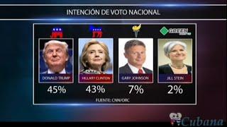 Oscar Haza - Trump supera a Hillary en las encuestas
