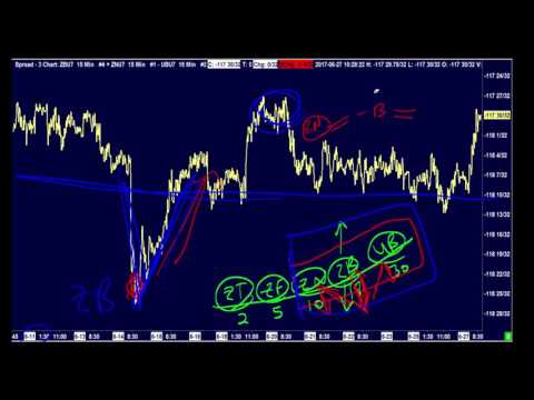 Bond Futures Butterfly Spread Trading Setup in Sierra Chart