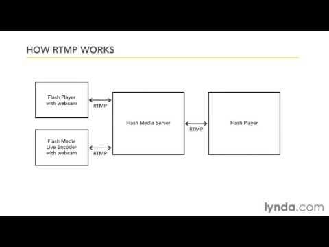 Understanding the Real-Time Messaging Protocol (RTMP)