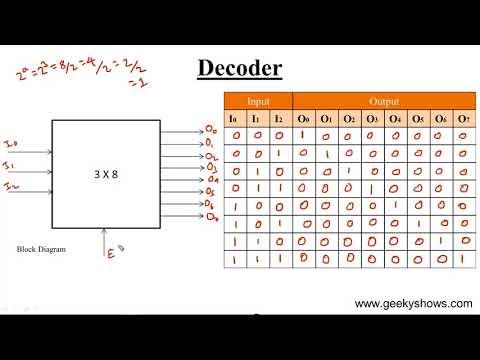 Design 3 x 8 Decoder (Hindi)