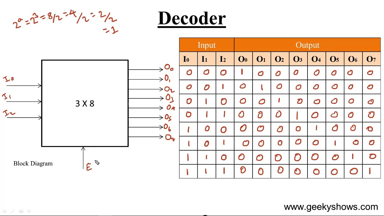 medium resolution of block diagram of 3 to 8 decoder electrical schematic wiring diagram block diagram of 3 to 8 decoder