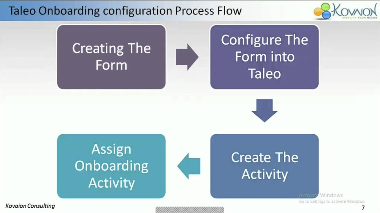 automated onboarding using oracle taleo business edition youtube rh youtube com Taleo Recruiting Taleo Recruiting