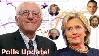 Can Bernie Sanders Still Beat Hillary Clinton? - Polls Update