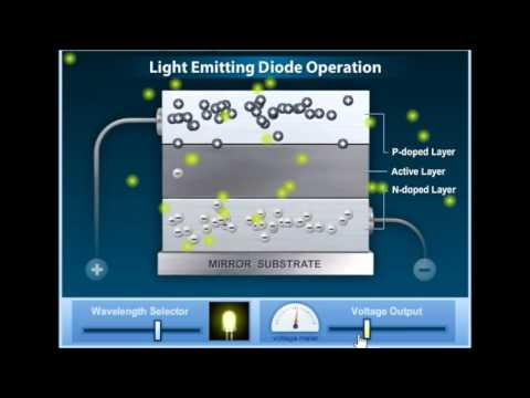 Operation of Light Emitting Diode LED