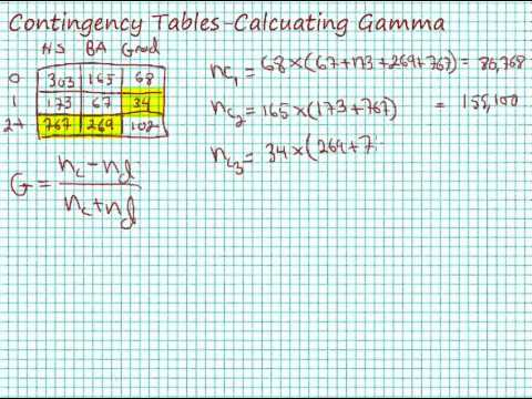 Calculating Gamma for Contingency Tables (Crosstabulation)