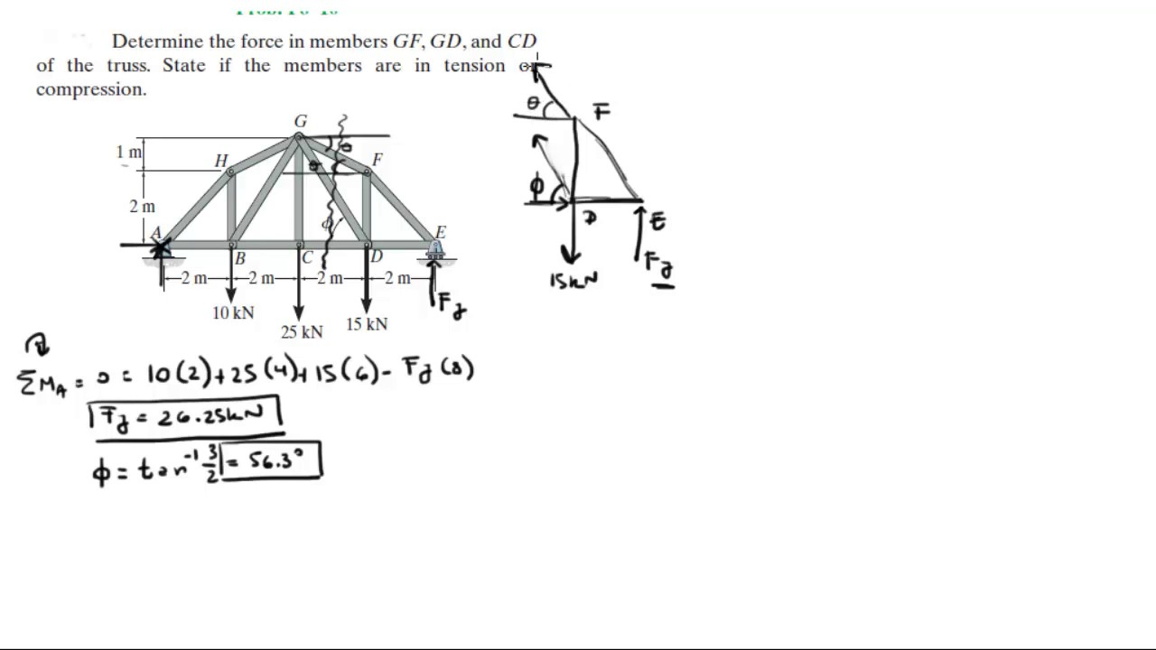 Determine the force in members GF, GD, and CD of the truss