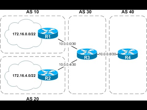How to Configure bgp load balancing just simple way
