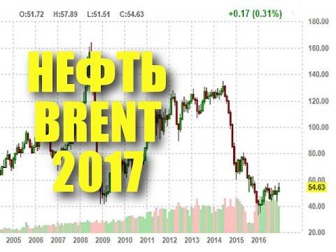 Цена на нефть Brent в долларах США за баррель на сегодня