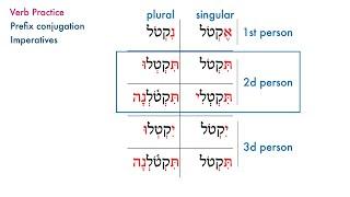 Hebrew Imperatives